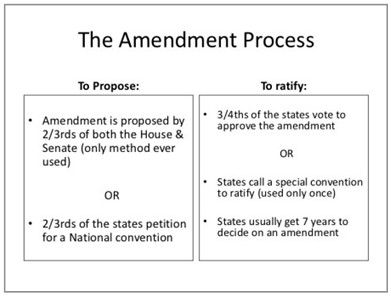 The Amendment Process