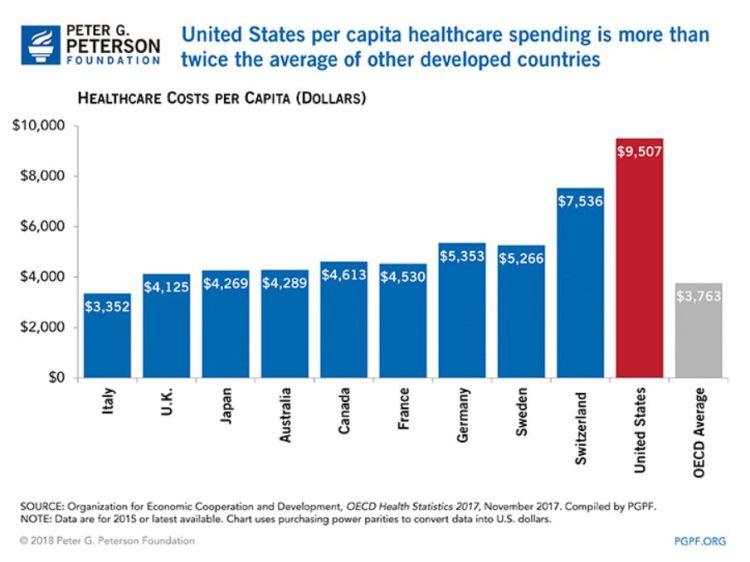 Healthcare Cost per Capita