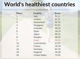 world's healthiest countries